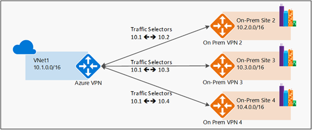 Multiple on-prem policy based VPN devices