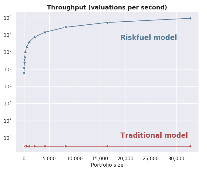 Line graph showing the throughput, measured in valuations per second for the traditional model running on a non-accelerated Azure Virtual Machine versus the Riskfuel model running on an Azure ND40rs_v2 Virtual Machine.