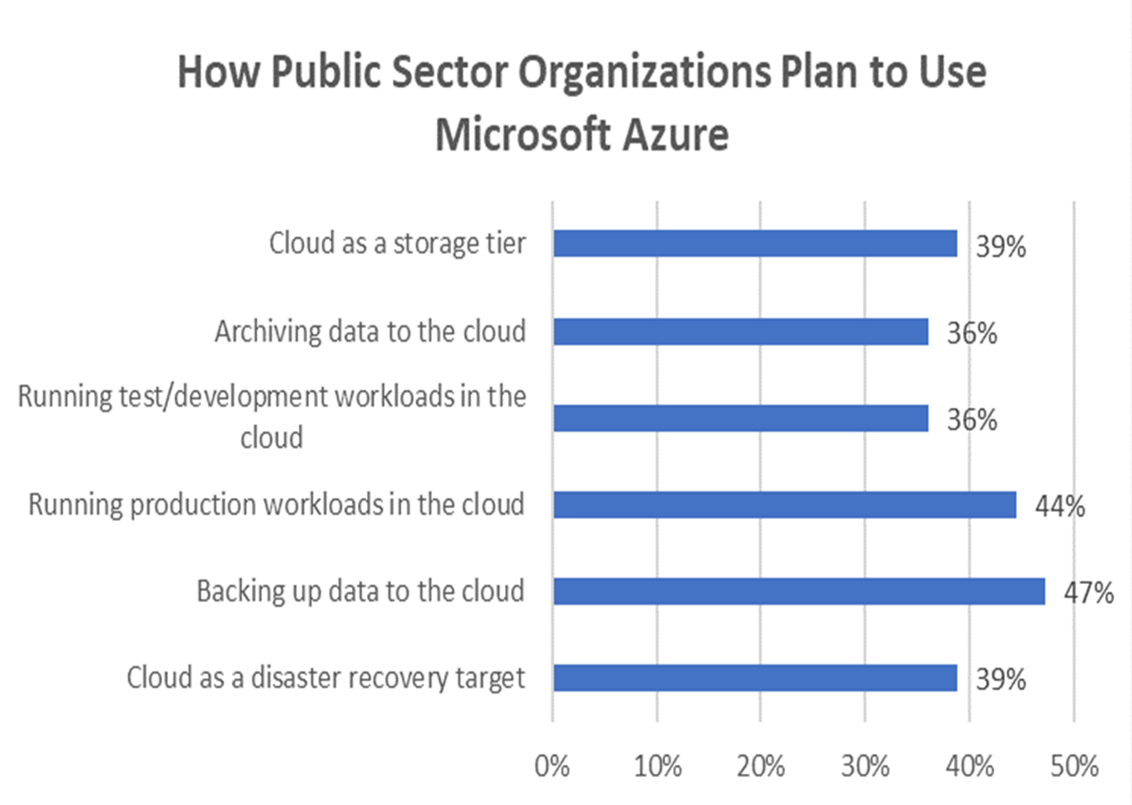 Graph chart showing hwo public sector organizations plan to use Azure
