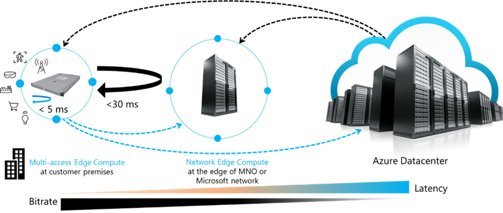 An image of a concept draft of Multi-access and network edge compute with Azure.