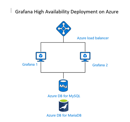 Grafana high availability deployment architecture on Azure.