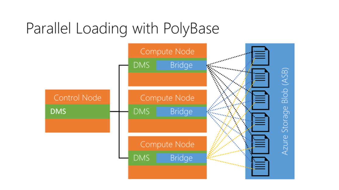 Parallel Loading with PolyBase