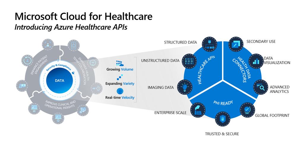 Microsoft Cloud for Healthcare, introdcuing Azure Healthcare APIs