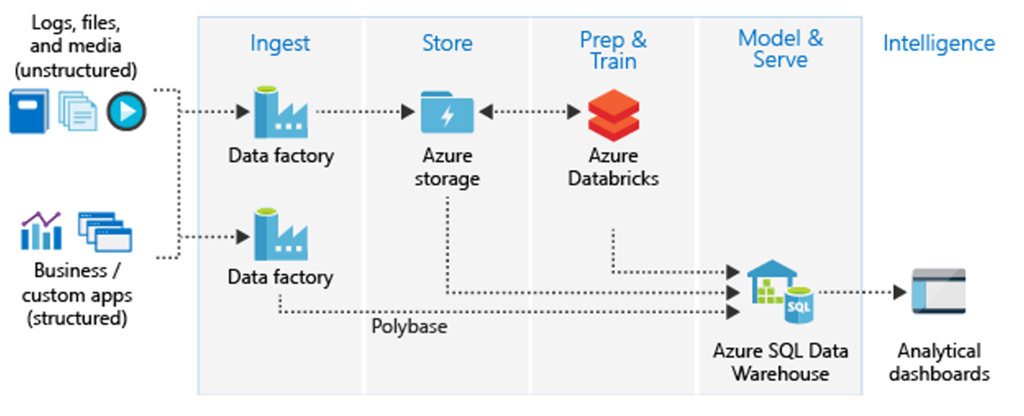 Unlock Your Data S Potential With Azure Sql Data Warehouse