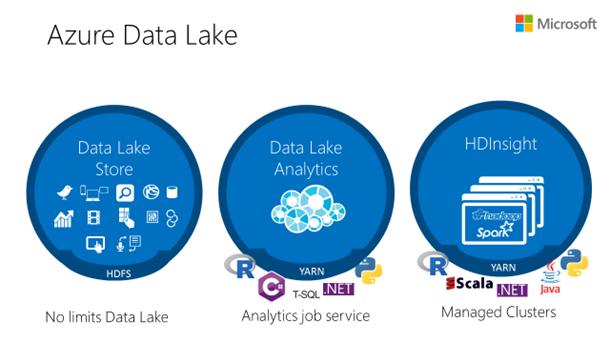The Intelligent Data Lake   Blog   Microsoft Azure