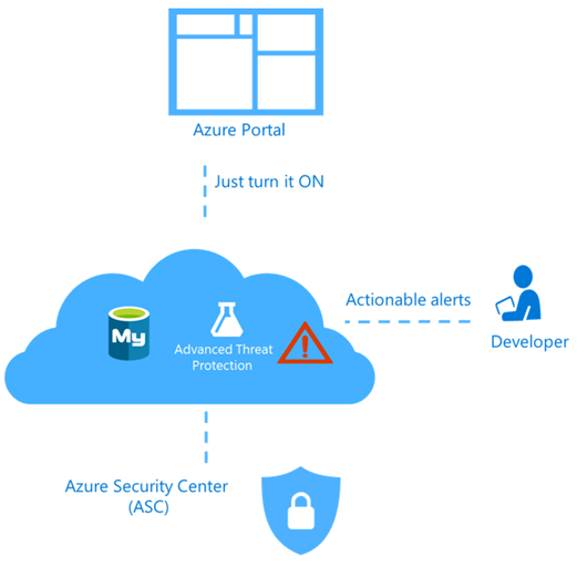 Advanced Threat Protection for Azure Database for MySQL in preview