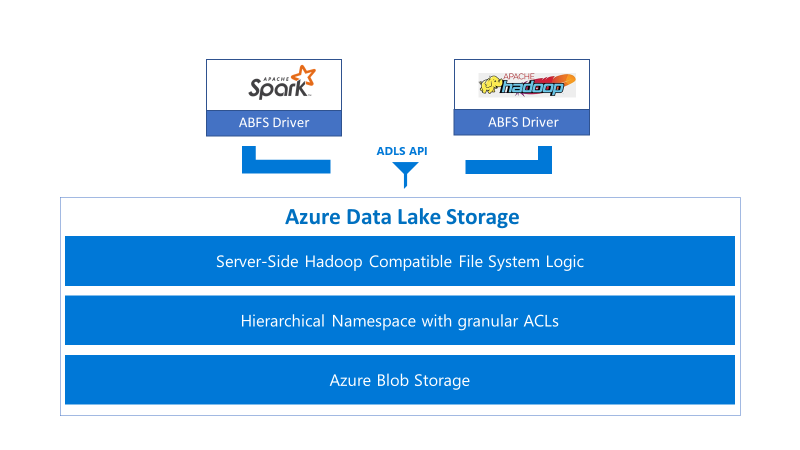 Azure Data Lake Storage diagram.jpg