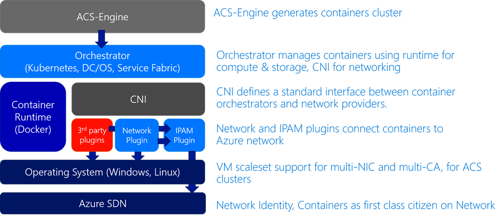 Microsoft's open approach to networking | Blog | Microsoft Azure