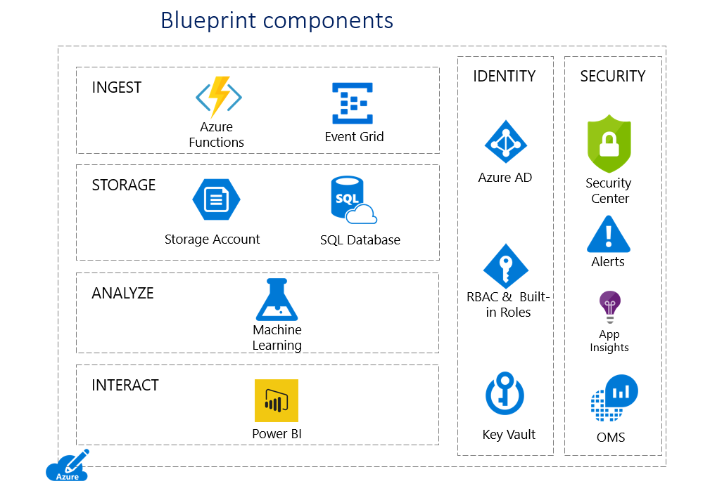 Microsoft releases automation for hipaahitrust compliance blog the blueprint is designed to demonstrate how to deploy a secure end to end health solution that contains phi and includes malvernweather Image collections