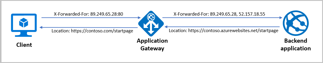 A diagram showing how X-Forwarded_For affects  how the client interacts with the application gateway and backend application.
