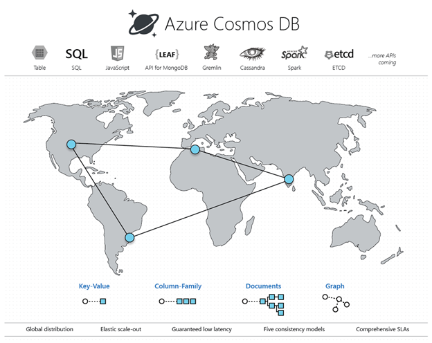 Marketing graphic for Azure Cosmos DB