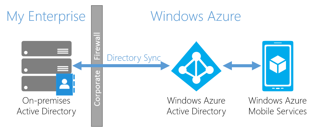 roles based access control in mobile services and azure active