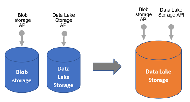 Silo busting 2.0—Multi-protocol access for Azure Data Lake Storage