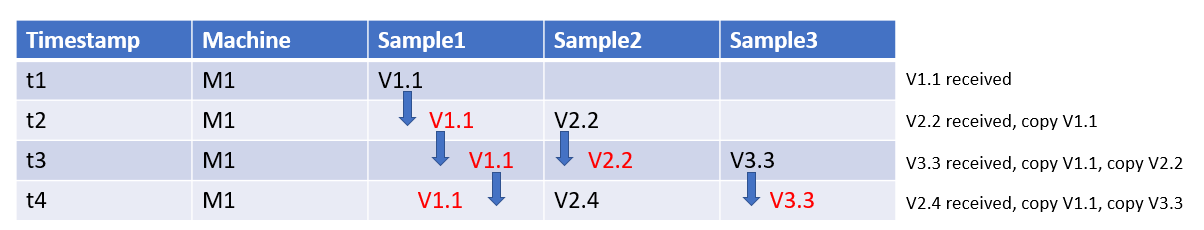 Grouping of the sample values