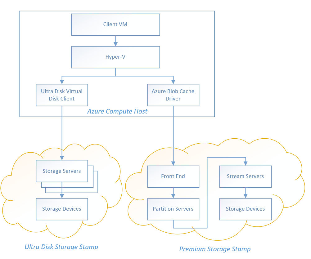Client virual machine diagram