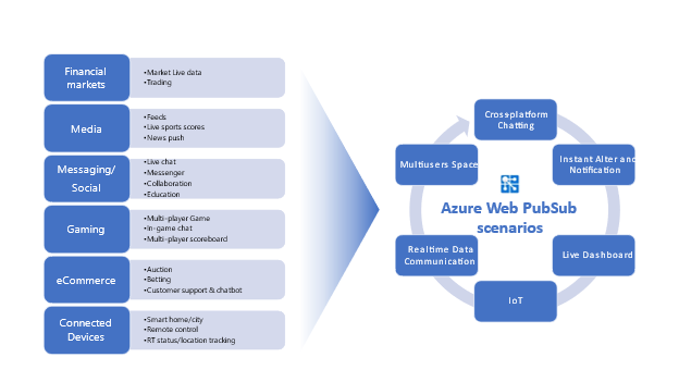 Azure Web PubSub service usage scenarios
