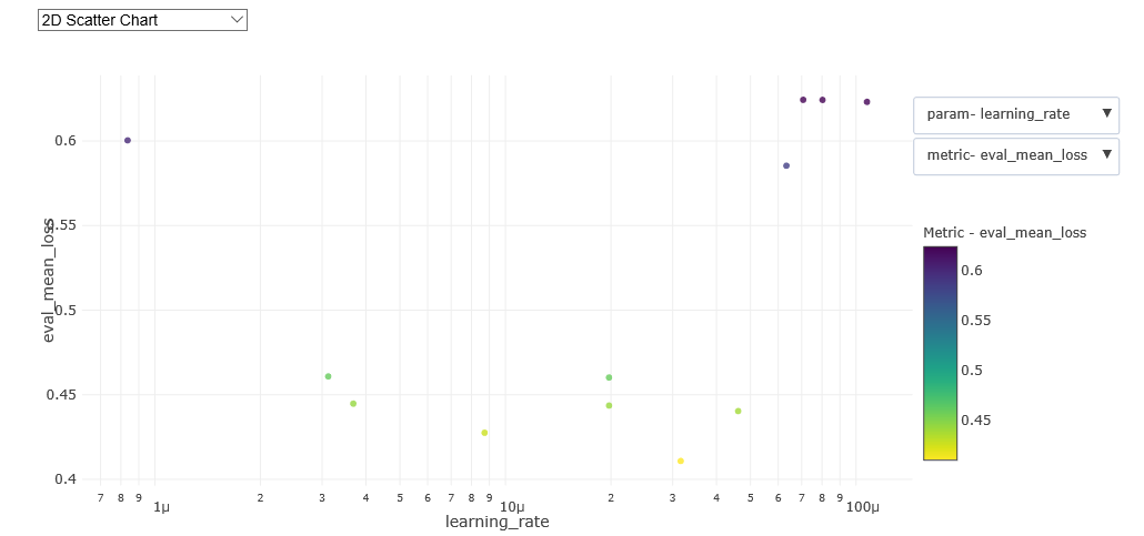 Learning rate versus validation loss scatter chart