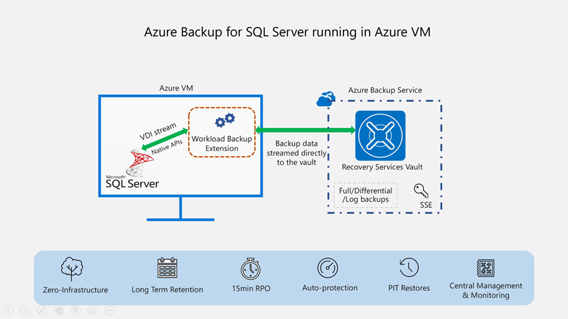 Azure Backup für SQL Server auf virtuellen Azure-Computern