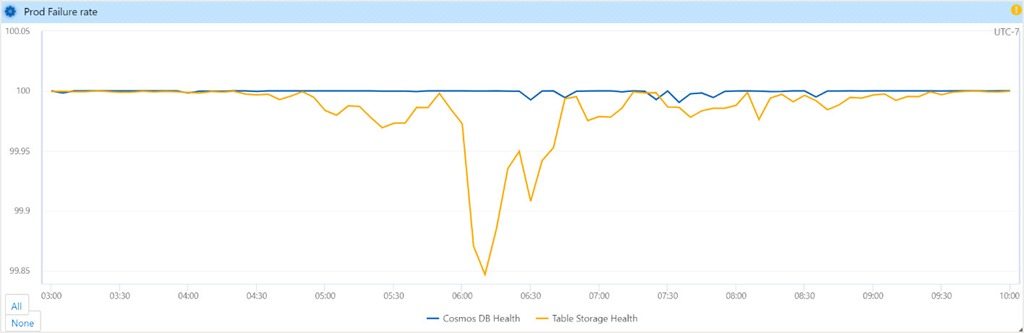 Graph of Azure Cosmos DB health vs Azure Table storage health.