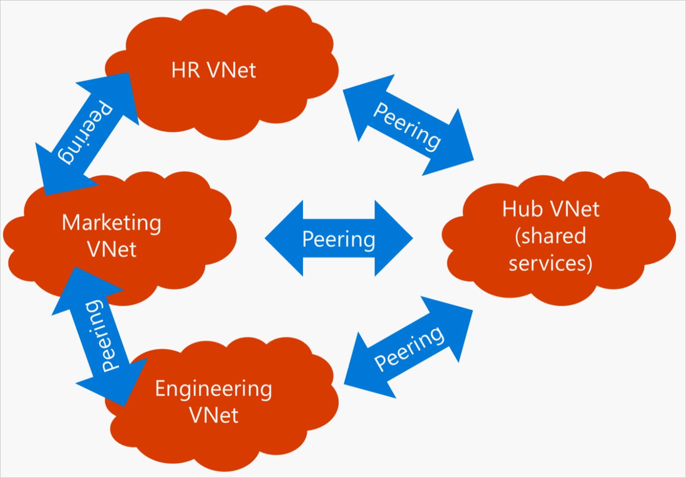7.VNet-VNet-Peering-Hub&Spoke-Full-Mesh_thumb[2]