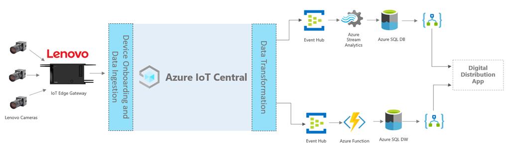 A diagram of the Digitial DIstribution Center by Lenovo