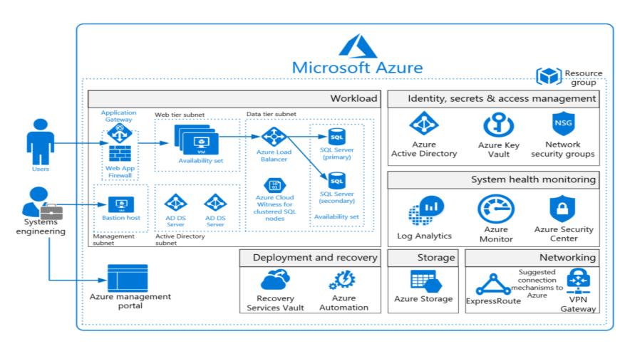 Expanded azure blueprint for ffiec compliant workloads blog the ffiec blueprint now consists of workloads malvernweather Choice Image