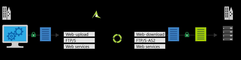Adeptia data flow graphic.