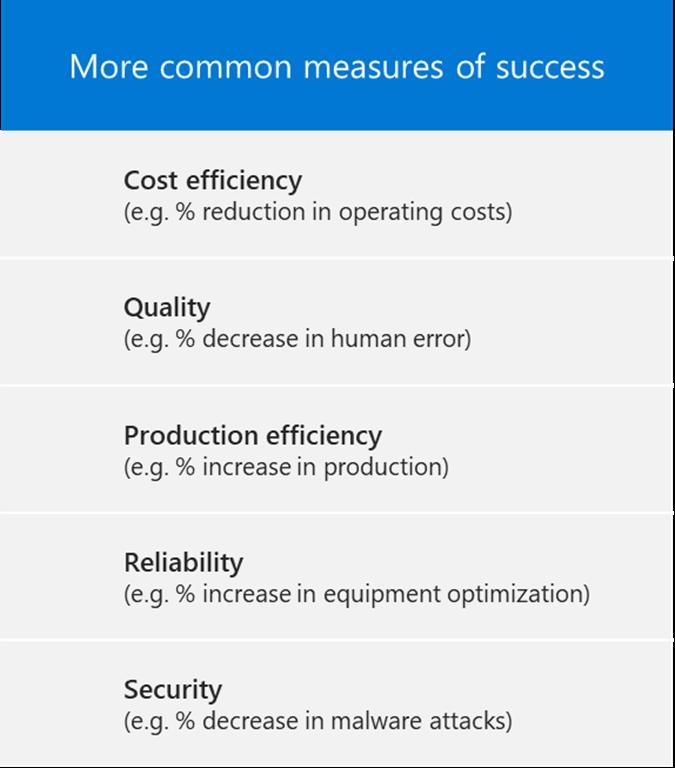 Mesures courantes de réussite: rentabilité, qualité, efficacité de production, fiabilité et sécurité.