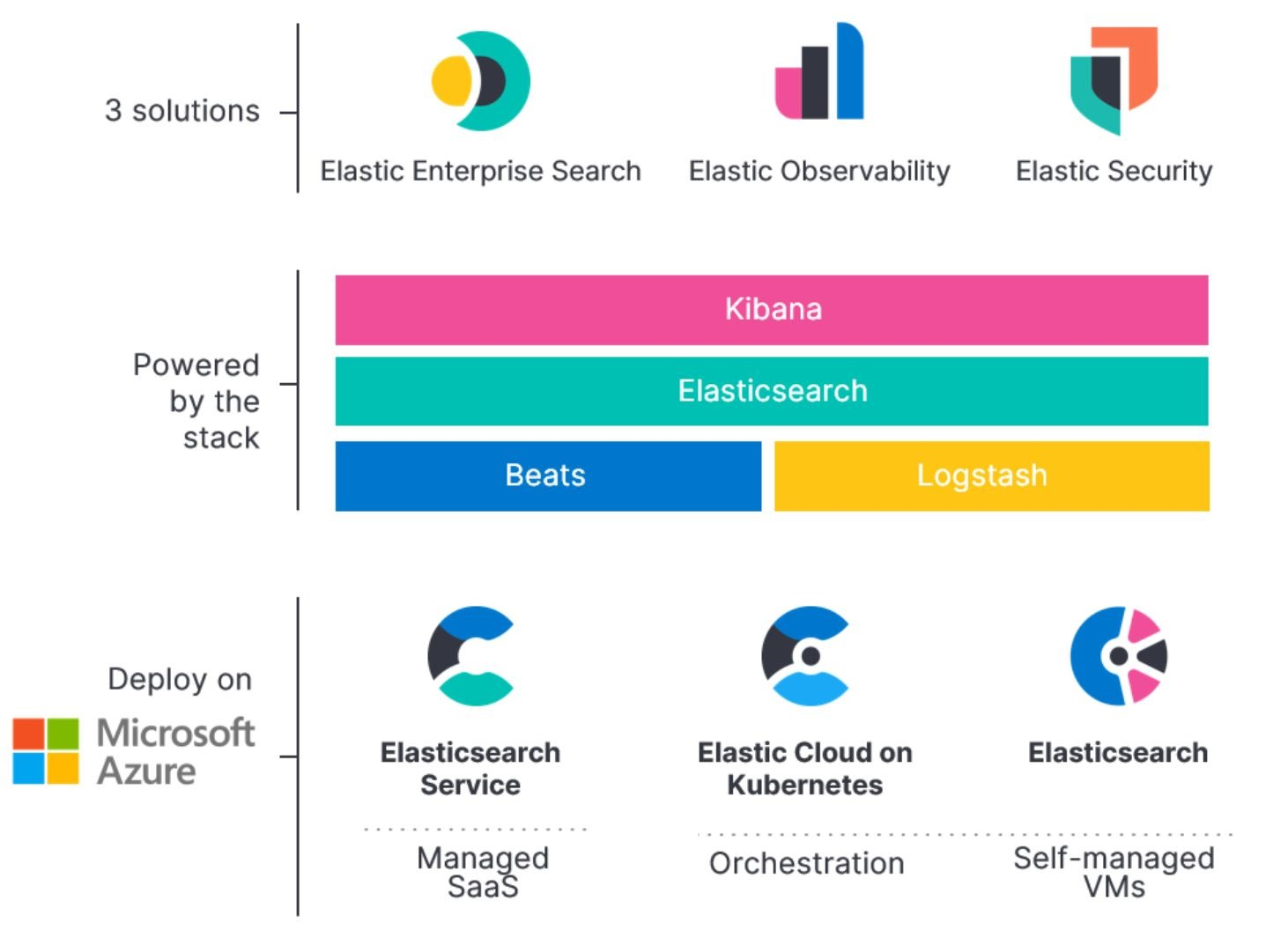 Manufacturing, Healthcare, Financial service industry and online ecommerce industries are all using Elastic on Azure to fulfill their search and observability needs.