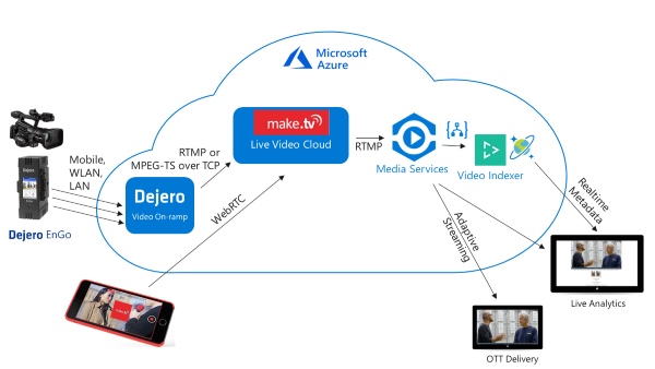 Example of live stream processing in Azure