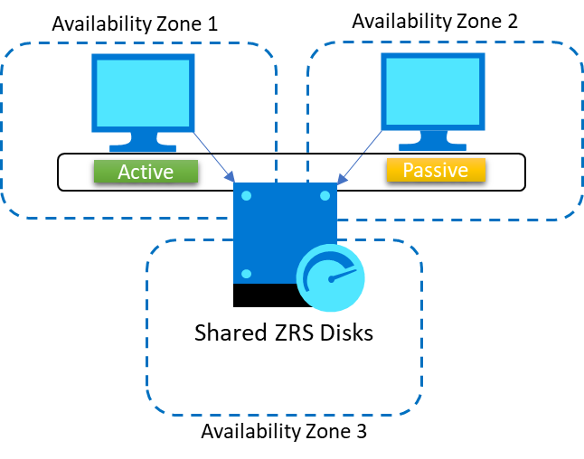 Multi-zone Windows Server Failover Cluster with shared ZRS disk