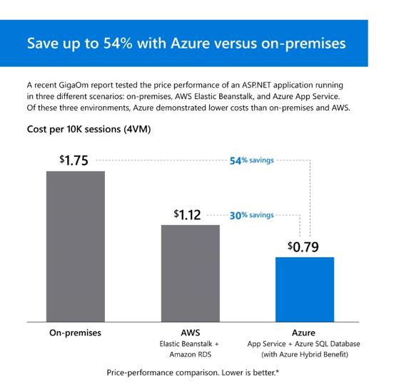 5 Möglichkeiten zur Kosteneinsparung durch die Ausführung von .NET-Anwendungen auf Azure