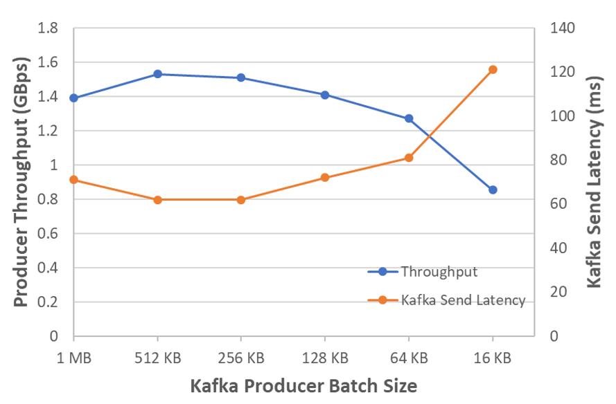 Kafka batch size