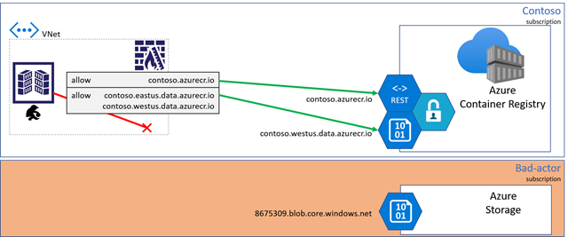 Dedicated data endpoints, data exfiltration risk mitigated