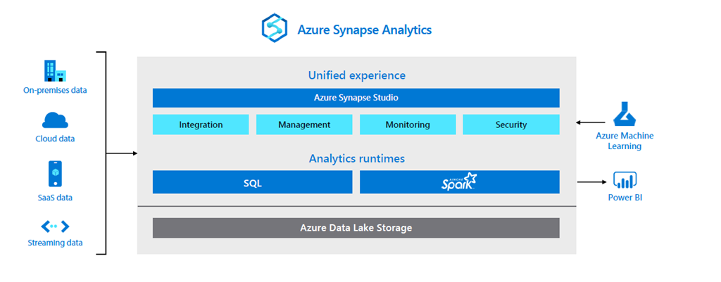 How Azure Synapse Analytics can help you respond adapt and save  2