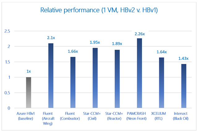 Relative performance bar graph