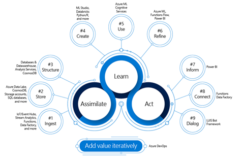 Illustration of the iterative methodology Umanis follows: Assimilate, Learn, and Act