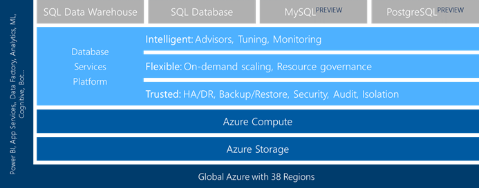 Global Azure with 38 regions