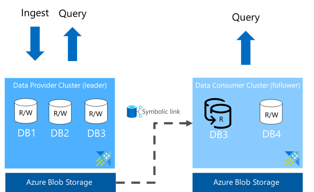 Effortless near real-time collaboration with Azure Data Share and Azure Data Explorer.