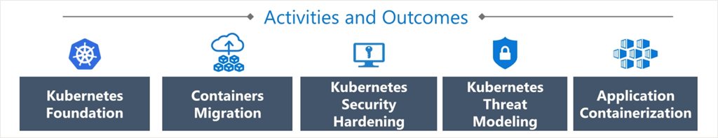 Azure Workloads for Containers activities and outcomes workstreams.