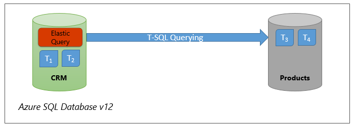 Cross-database queries in Azure SQL Database