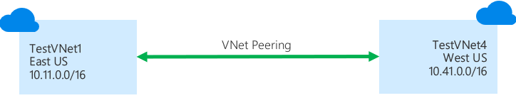 An image depicting how VNet peering connects VNets.