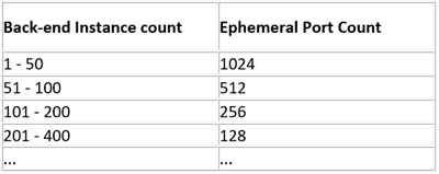An image of back-end instnace count vs Ephermeral port count