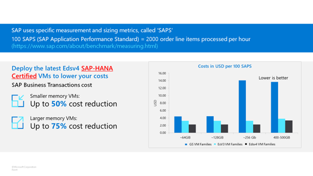 SAP measurement and sizing metrics, called SAPS, define100 SAPS = 2000 order lines items processed per hour. With the latest SAP HANA-certified Edsv4 VMs, you are now able to further  the costs associated with your SAP environment. As you can see in the chart below, the latest generation smaller memory VMs can achieve the same number of SAPS with up to 50% cost reduction compared to the previous Azure VM families. Additionally, larger memory VM sizes can provide up to 75 percent cost savings compared to previous VMs.