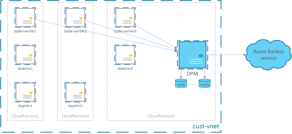 Supported deployment of DPM in Azure for workload protection