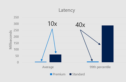 Chart showing Latency comparison of Premium and Standard Blob Storage (Average: 10x less, 99th percentile: 40x less)