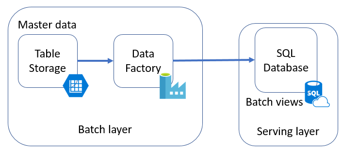 Loading data into Azure SQL Database