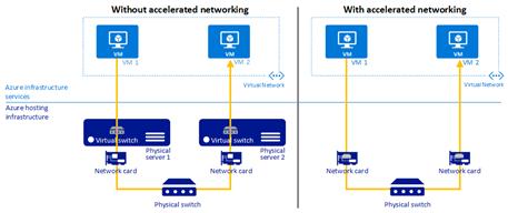 AzureAccelNetworking