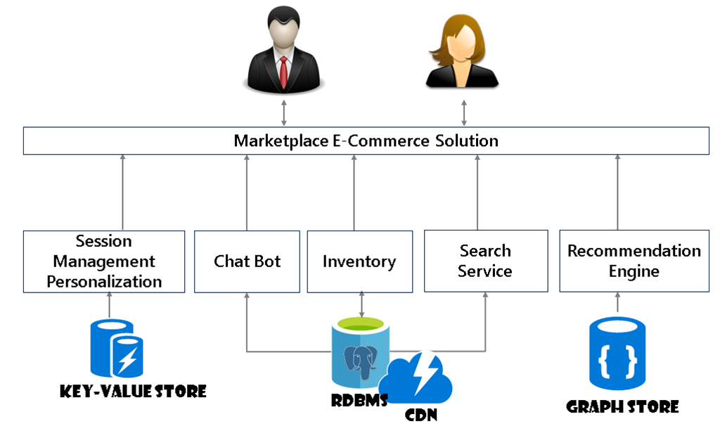 Marketplace E-Commerce Solution flow chart