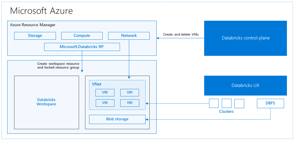 A Technical Overview Of Azure Databricks Blog Microsoft Azure